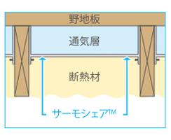 断熱材を施工する
